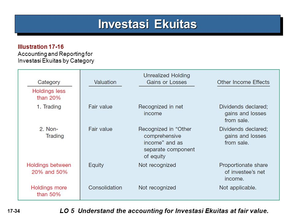 17-34 Investasi Ekuitas LO 5 Understand the accounting for Investasi Ekuitas at fair value.