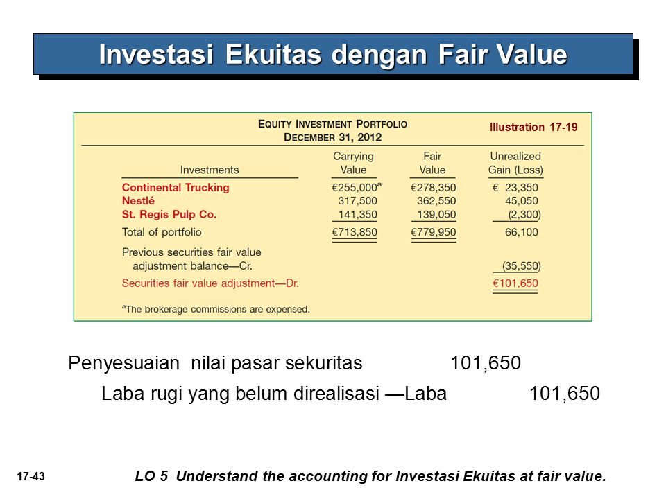 17-43 Investasi Ekuitas dengan Fair Value LO 5 Understand the accounting for Investasi Ekuitas at fair value.
