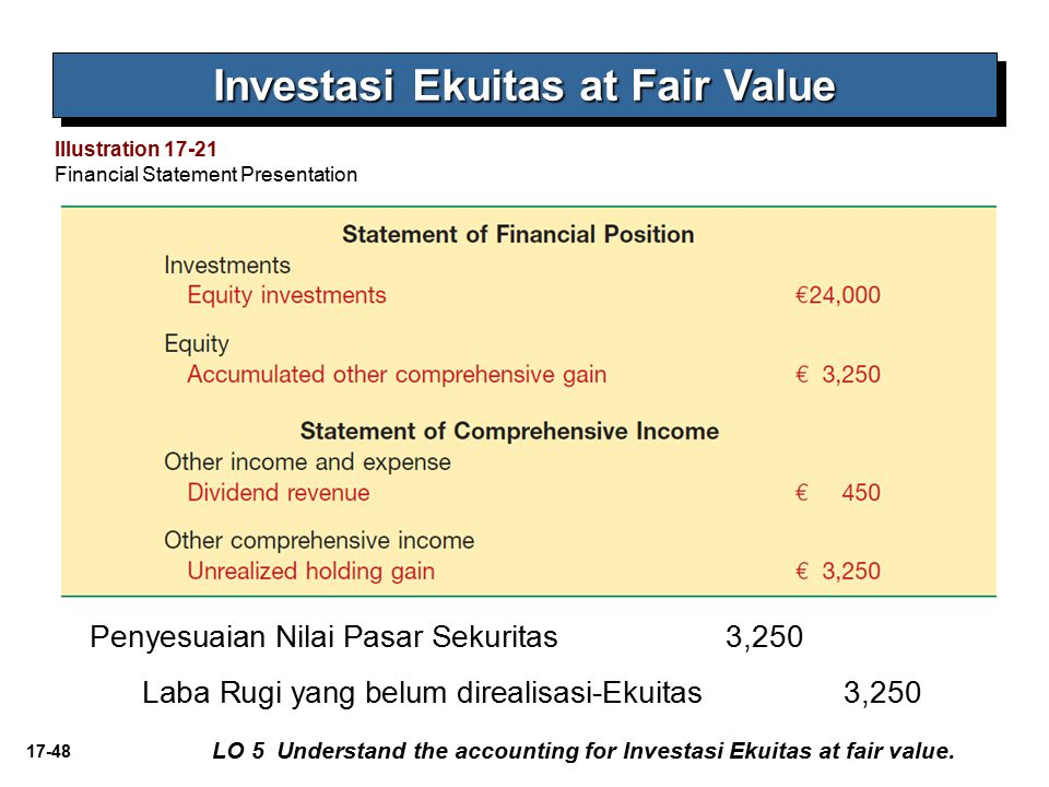 17-48 Investasi Ekuitas at Fair Value LO 5 Understand the accounting for Investasi Ekuitas at fair value.