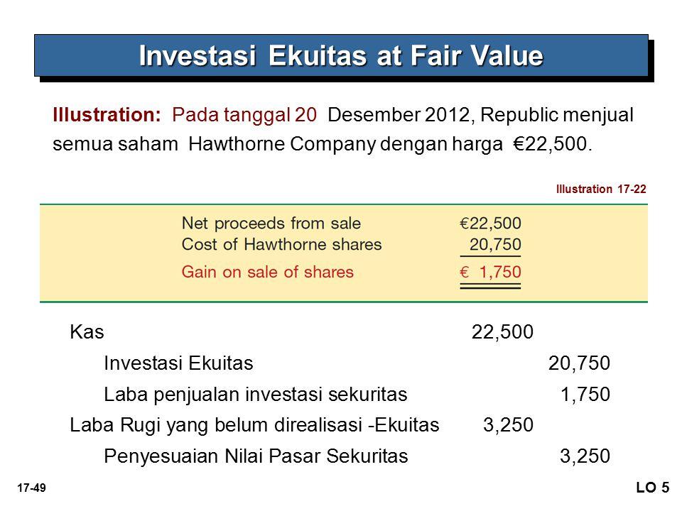 17-49 Investasi Ekuitas at Fair Value Illustration: Pada tanggal 20 Desember 2012, Republic menjual semua saham Hawthorne Company dengan harga €22,500