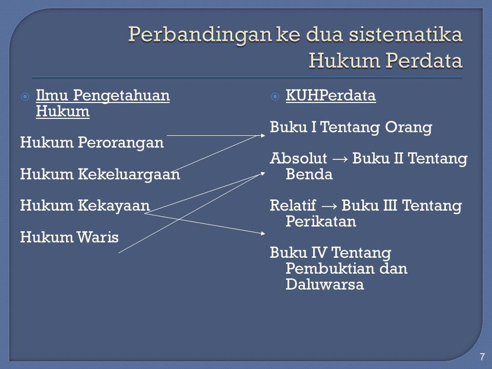 I.Posisi Hukum Kebendaan dlm KUHPerdata Pembidangan hukum perdata: 1.