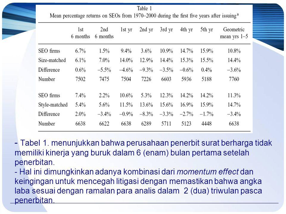 - Tabel 1. menunjukkan bahwa perusahaan penerbit surat berharga tidak memiliki kinerja yang buruk dalam 6 (enam) bulan pertama setelah penerbitan. - H