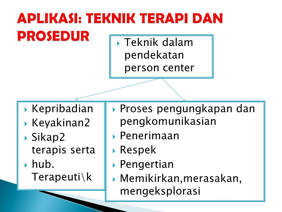  Teknik dalam pendekatan person center  Kepribadian  Keyakinan2  Sikap2 terapis serta  hub.