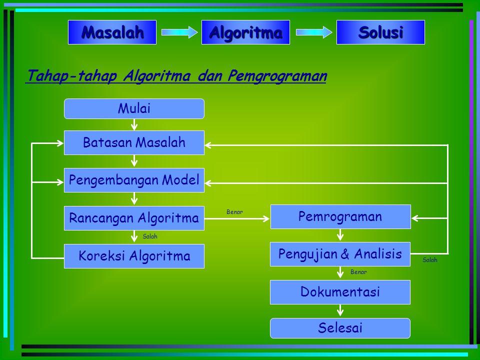 Tahap-tahap Algoritma dan Pemgrograman Mulai Batasan Masalah Pengembangan Model Rancangan Algoritma Koreksi Algoritma Pemrograman Pengujian & Analisis