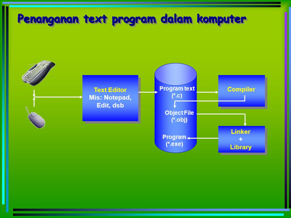 Text Editor Mis: Notepad, Edit, dsb Program text (*.c) Compiler Object File (*.obj) Program (*.exe) Linker + Library Penanganan text program dalam kom