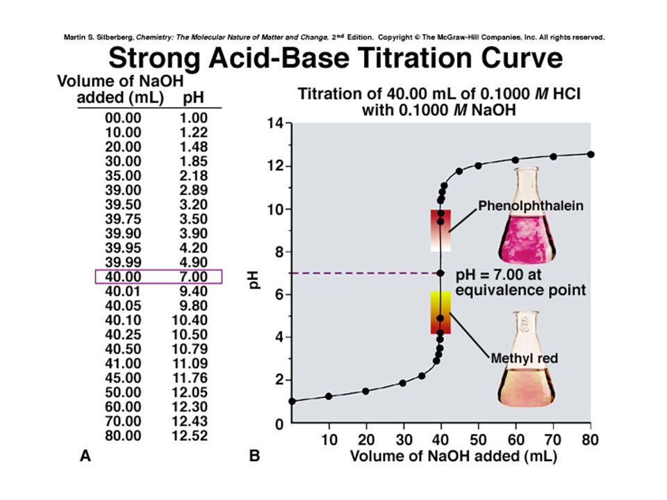 a.370.8 mg sampel + 50 ml air + 2-3 tetes ind mm (4.4 – 6.2) + dititrasi dengan larutan baku HCl 0.1025N, ternyata untuk mencapai TAT nya memerlukan : 12.34 ml b.385.6 mg sampel + 50 ml air + 2-3 tetes ind tp (9.3 – 10.5) + dititrasi dengan larutan baku NaOH 0.0975N, ternyata untuk mencapai TAT nya memerlukan : 13.86 ml H3PO4 dengan pKa1 = 2.12, pKa2 = 7.21 dan pKa3 = 12.67 PEMECAHAN PERMASALAHAN : 1.Reaksi : a.