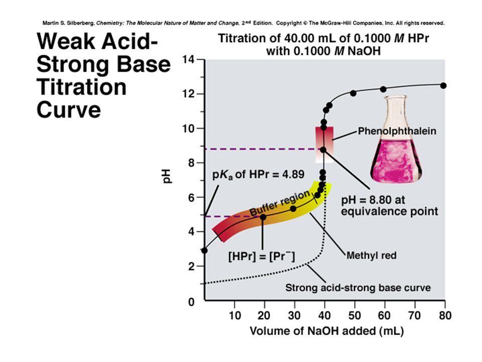 1).Reaksi : NaOH  NaCl  (NaCl)  (NaCl) + HCl + HCl + HCl Na2CO3  (Na2CO3)  NaHCO3  H2CO3 2).