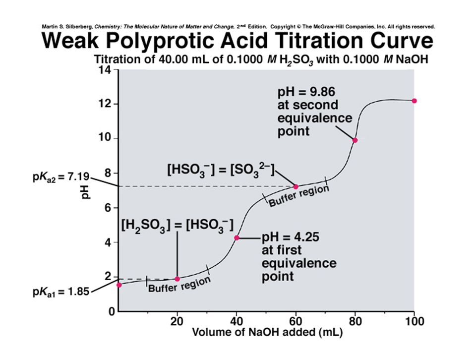 KESALAHAN TITRASI : TINJAUAN ANTARA TITIK AKHIR TITRASI (INDIKATOR) vs TITIK EKIVALEN Contoh : I 10.0 ml HCl 0.1025M + 50 ml air + 2-3 tetes ind pp (8 – 10), dititrasi dengan larutan baku NaOH 0.0982 N sampai TAT (tak berwarna  merah muda) 1).