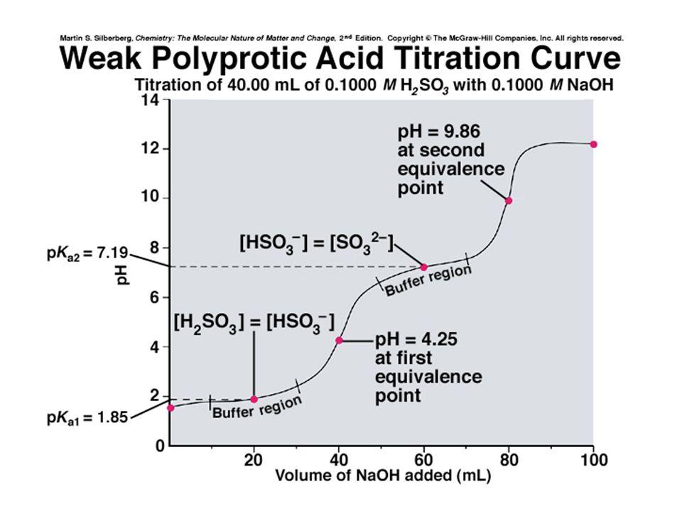 Penetapan tahapan reaksi vs pH ekivalen : a.