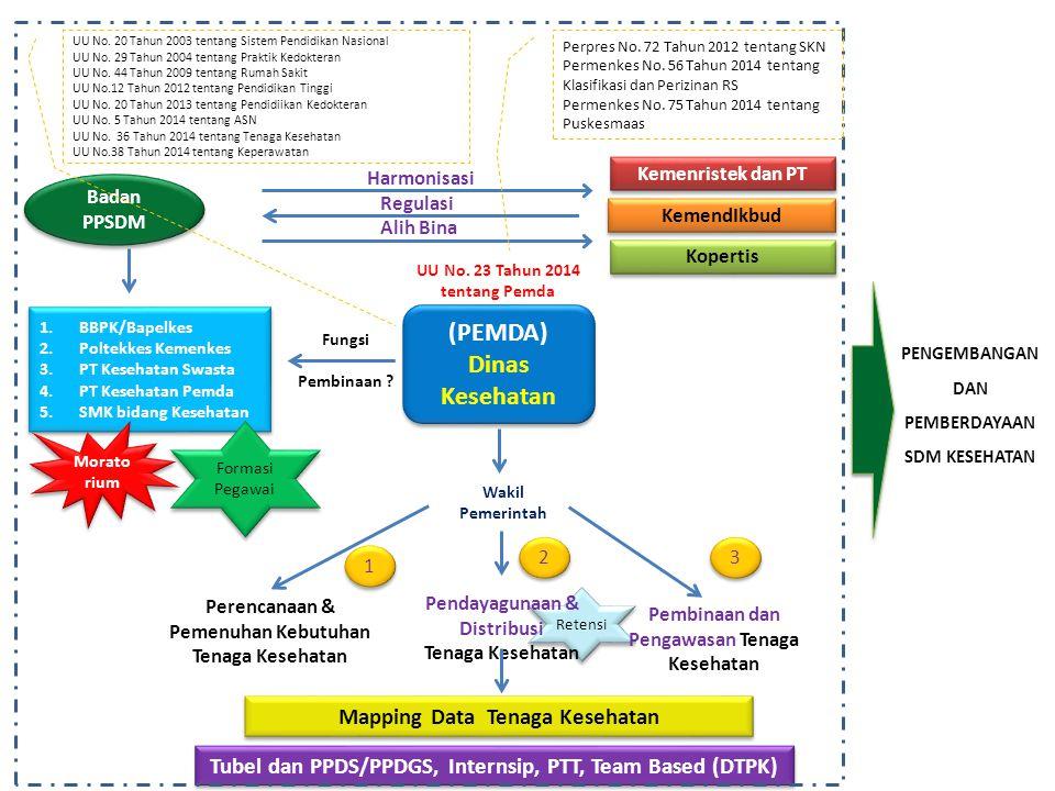 Retensi PENGEMBANGAN DAN PEMBERDAYAAN SDM KESEHATAN (PEMDA) Dinas Kesehatan (PEMDA) Dinas Kesehatan KemendIkbud Badan PPSDM 1.BBPK/Bapelkes 2.Poltekke