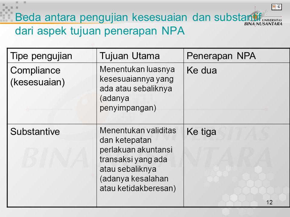 12 Beda antara pengujian kesesuaian dan substantif dari aspek tujuan penerapan NPA Tipe pengujianTujuan UtamaPenerapan NPA Compliance (kesesuaian) Men
