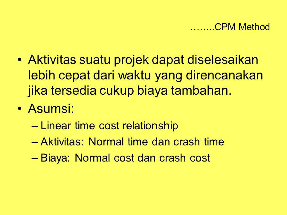 ……..CPM Method Aktivitas suatu projek dapat diselesaikan lebih cepat dari waktu yang direncanakan jika tersedia cukup biaya tambahan. Asumsi: –Linear