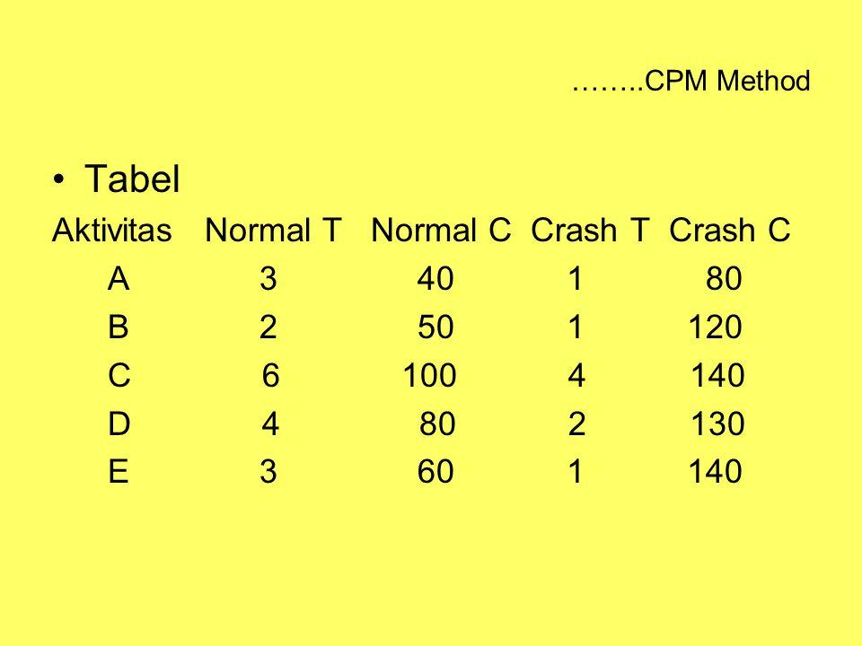 ……..CPM Method Tabel Aktivitas Normal T Normal C Crash T Crash C A 3 40 1 80 B 2 50 1 120 C 6 100 4 140 D 4 80 2 130 E 3 60 1 140