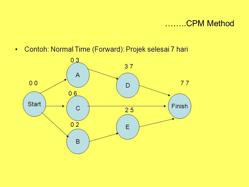 ……..CPM Method Contoh: Normal Time (Forward): Projek selesai 7 hari Start A C B D E Finish 0 0 3 0 6 0 2 3 7 2 5 7