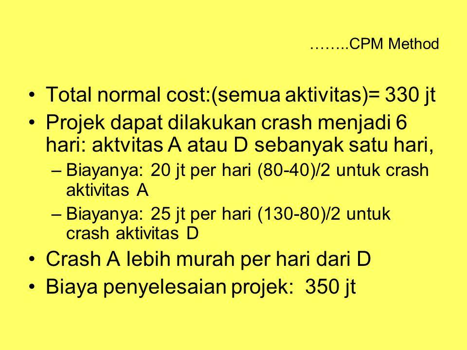 ……..CPM Method Total normal cost:(semua aktivitas)= 330 jt Projek dapat dilakukan crash menjadi 6 hari: aktvitas A atau D sebanyak satu hari, –Biayanya: 20 jt per hari (80-40)/2 untuk crash aktivitas A –Biayanya: 25 jt per hari (130-80)/2 untuk crash aktivitas D Crash A lebih murah per hari dari D Biaya penyelesaian projek: 350 jt