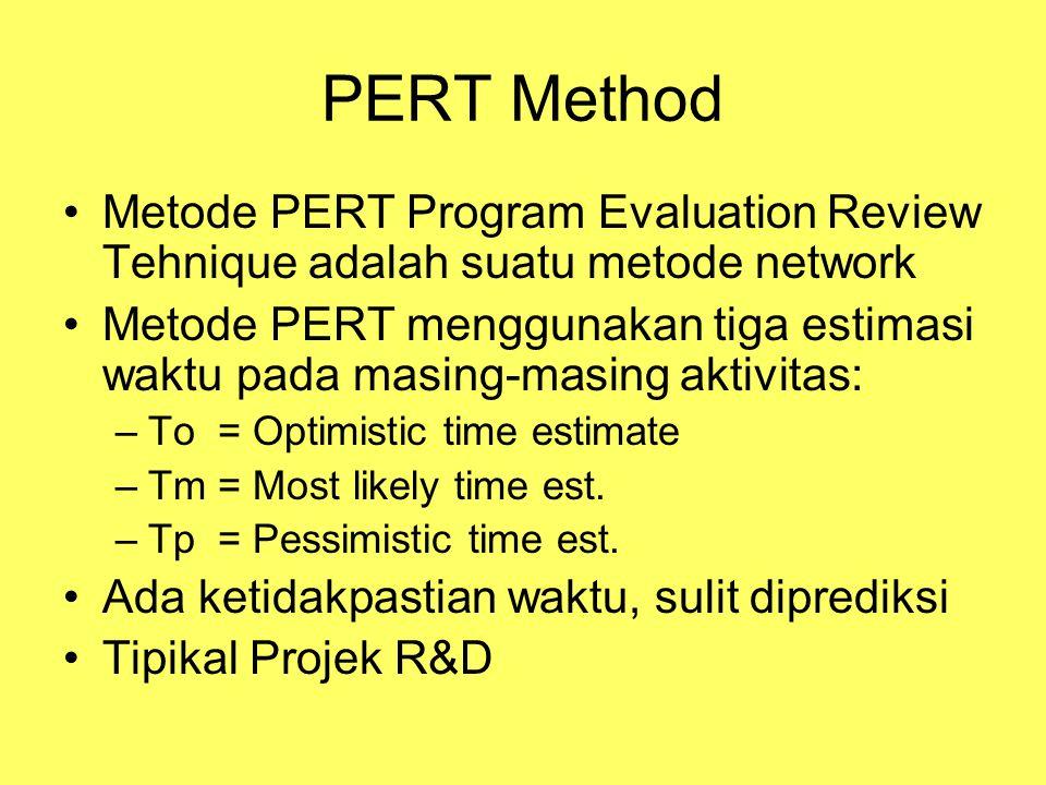PERT Method Metode PERT Program Evaluation Review Tehnique adalah suatu metode network Metode PERT menggunakan tiga estimasi waktu pada masing-masing aktivitas: –To = Optimistic time estimate –Tm = Most likely time est.