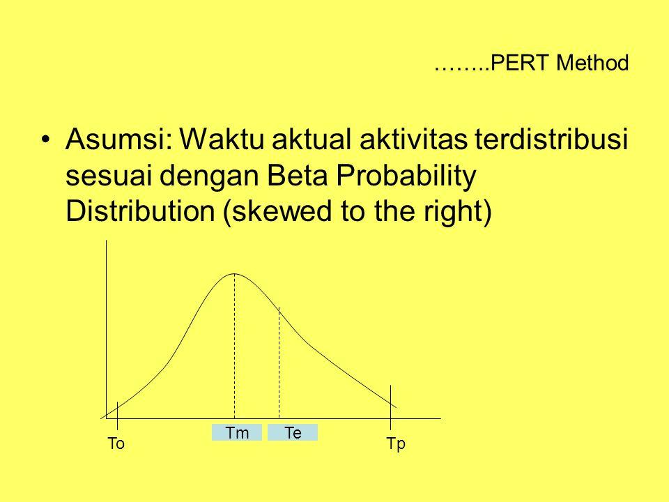 ……..PERT Method Asumsi: Waktu aktual aktivitas terdistribusi sesuai dengan Beta Probability Distribution (skewed to the right) TmTe TpTo