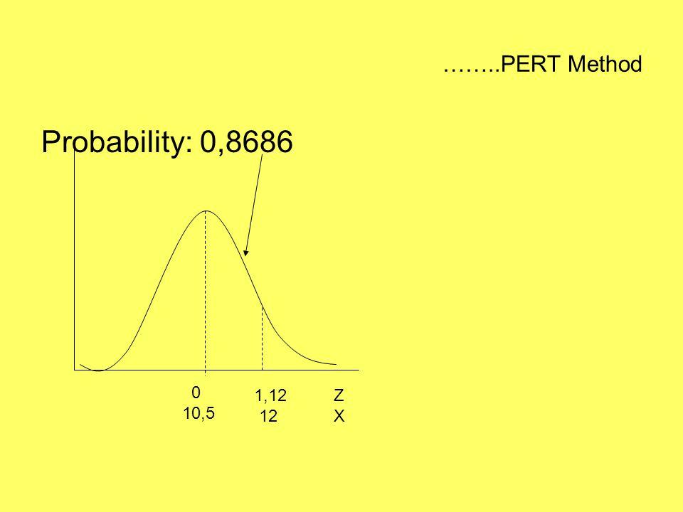 ……..PERT Method Probability: 0,8686 0 10,5 1,12 12 Z X