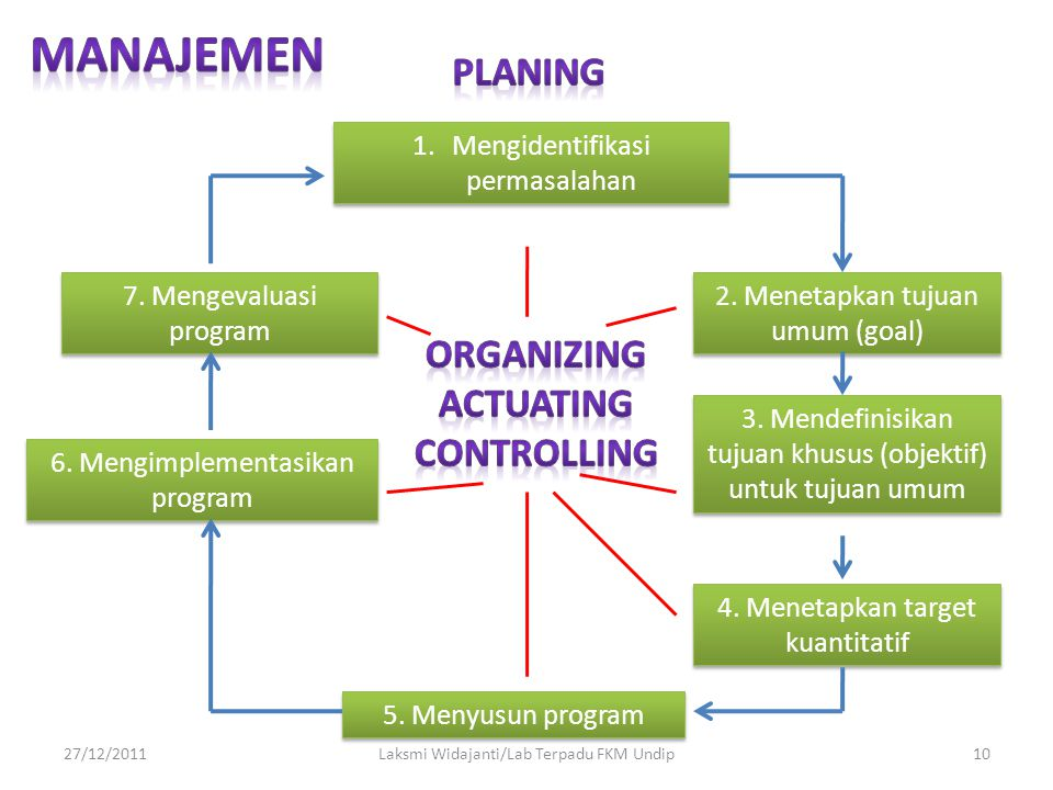 27/12/2011Laksmi Widajanti/Lab Terpadu FKM Undip10 1.Mengidentifikasi permasalahan 6. Mengimplementasikan program 7. Mengevaluasi program 2. Menetapka