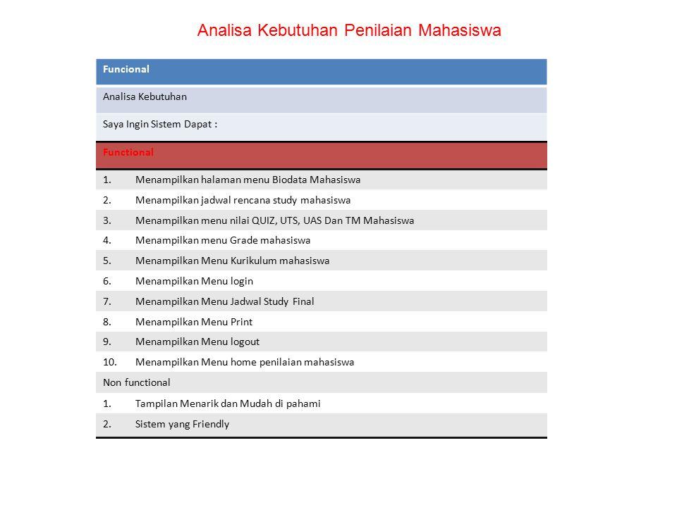 Analisa Kebutuhan Penilaian Mahasiswa Funcional Analisa Kebutuhan Saya Ingin Sistem Dapat : Functional 1.Menampilkan halaman menu Biodata Mahasiswa 2.
