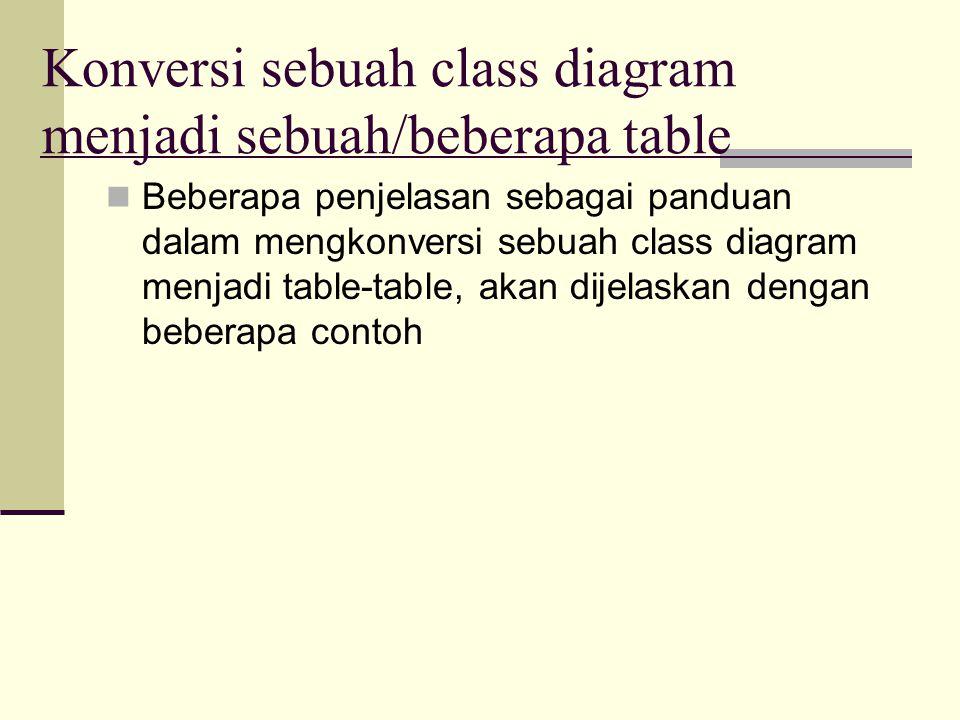 Konversi sebuah class diagram menjadi sebuah/beberapa table Beberapa penjelasan sebagai panduan dalam mengkonversi sebuah class diagram menjadi table-table, akan dijelaskan dengan beberapa contoh