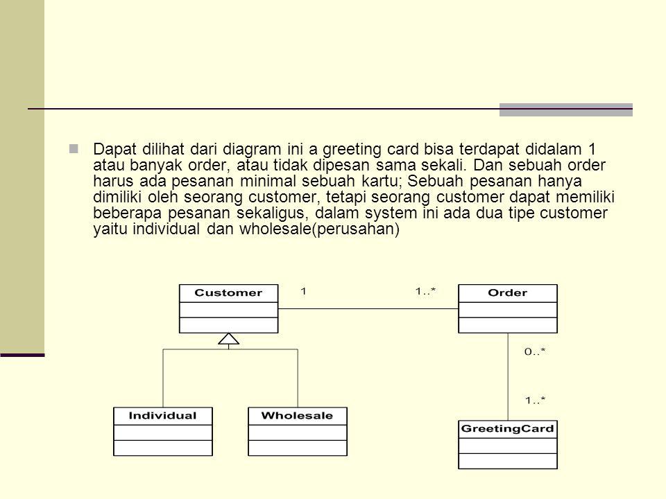 Dapat dilihat dari diagram ini a greeting card bisa terdapat didalam 1 atau banyak order, atau tidak dipesan sama sekali.