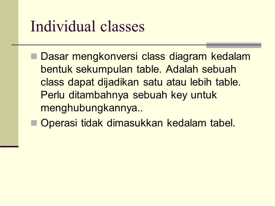 Individual classes Dasar mengkonversi class diagram kedalam bentuk sekumpulan table.