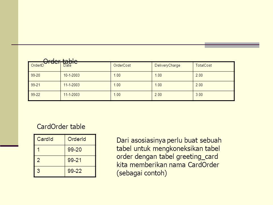 OrderIDDateOrderCostDeliveryChargeTotalCost 99-2010-1-20031.00 2.00 99-2111-1-20031.00 2.00 99-2211-1-20031.002.003.00 Dari asosiasinya perlu buat sebuah tabel untuk mengkoneksikan tabel order dengan tabel greeting_card kita memberikan nama CardOrder (sebagai contoh) CardIdOrderId 199-20 299-21 399-22 CardOrder table Order table