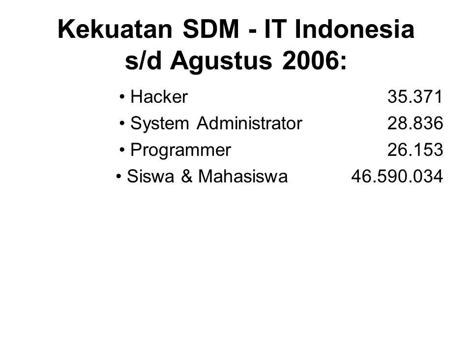 Kekuatan SDM - IT Indonesia s/d Agustus 2006: Hacker35.371 System Administrator28.836 Programmer26.153 Siswa & Mahasiswa 46.590.034