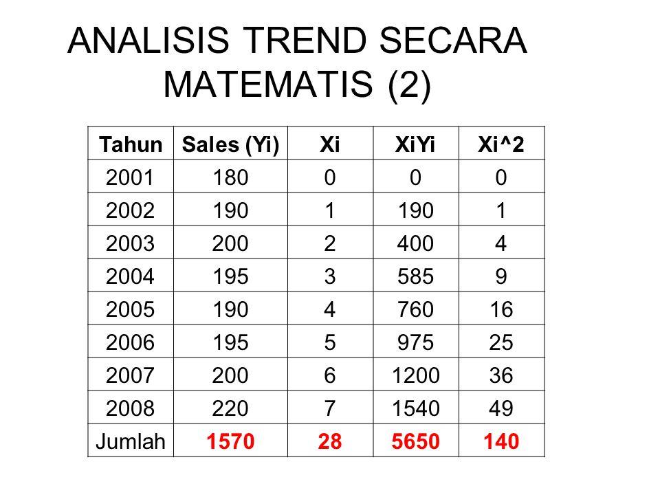 ANALISIS TREND SECARA MATEMATIS (2) TahunSales (Yi)XiXiYiXi^2 2001180000 20021901 1 200320024004 200419535859 2005190476016 2006195597525 200720061200