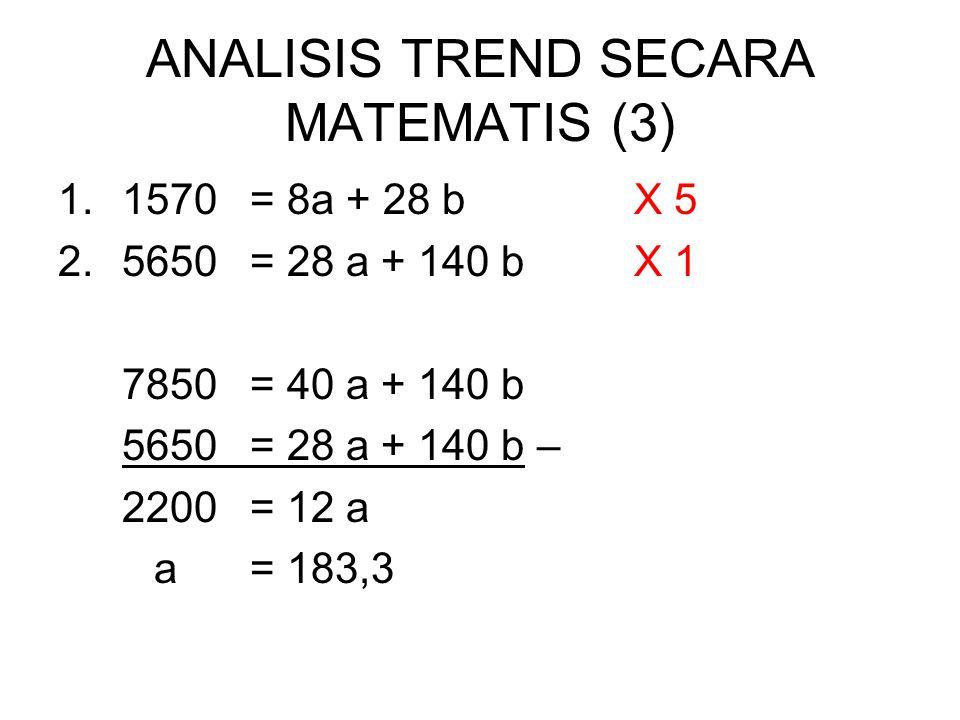 ANALISIS TREND SECARA MATEMATIS (3) 1.1570= 8a + 28 b X 5 2.5650= 28 a + 140 bX 1 7850= 40 a + 140 b 5650= 28 a + 140 b – 2200= 12 a a= 183,3