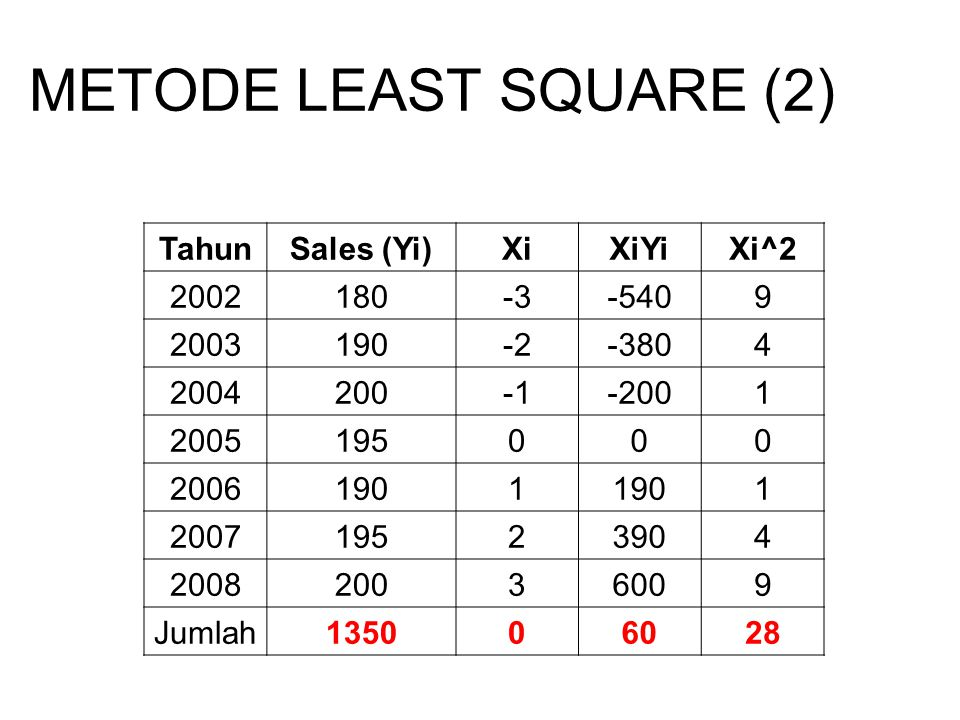 METODE LEAST SQUARE (2) TahunSales (Yi)XiXiYiXi^2 2002180-3-5409 2003190-2-3804 2004200-2001 2005195000 20061901 1 200719523904 200820036009 Jumlah135006028