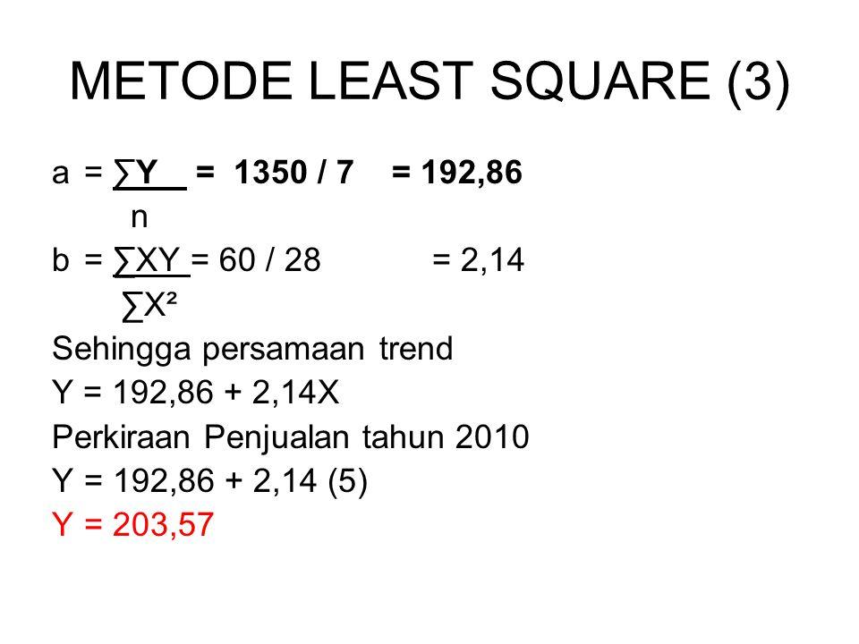 METODE LEAST SQUARE (3) a= ∑Y = 1350 / 7 = 192,86 n b= ∑XY = 60 / 28 = 2,14 ∑X² Sehingga persamaan trend Y = 192,86 + 2,14X Perkiraan Penjualan tahun 2010 Y= 192,86 + 2,14 (5) Y= 203,57