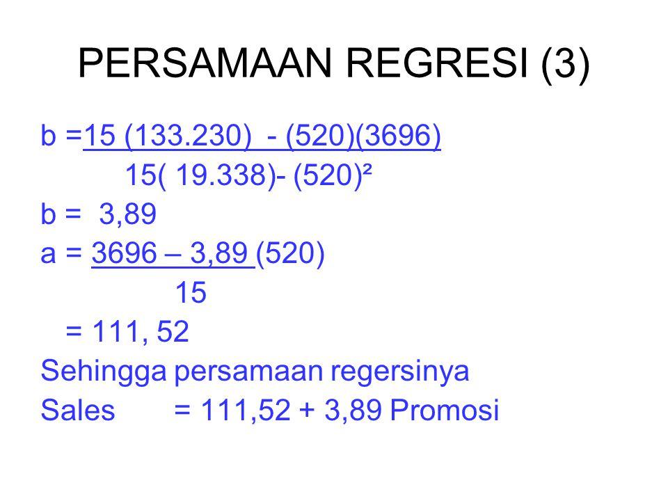PERSAMAAN REGRESI (3) b=15 (133.230) - (520)(3696) 15( 19.338)- (520)² b = 3,89 a= 3696 – 3,89 (520) 15 = 111, 52 Sehingga persamaan regersinya Sales= 111,52 + 3,89 Promosi