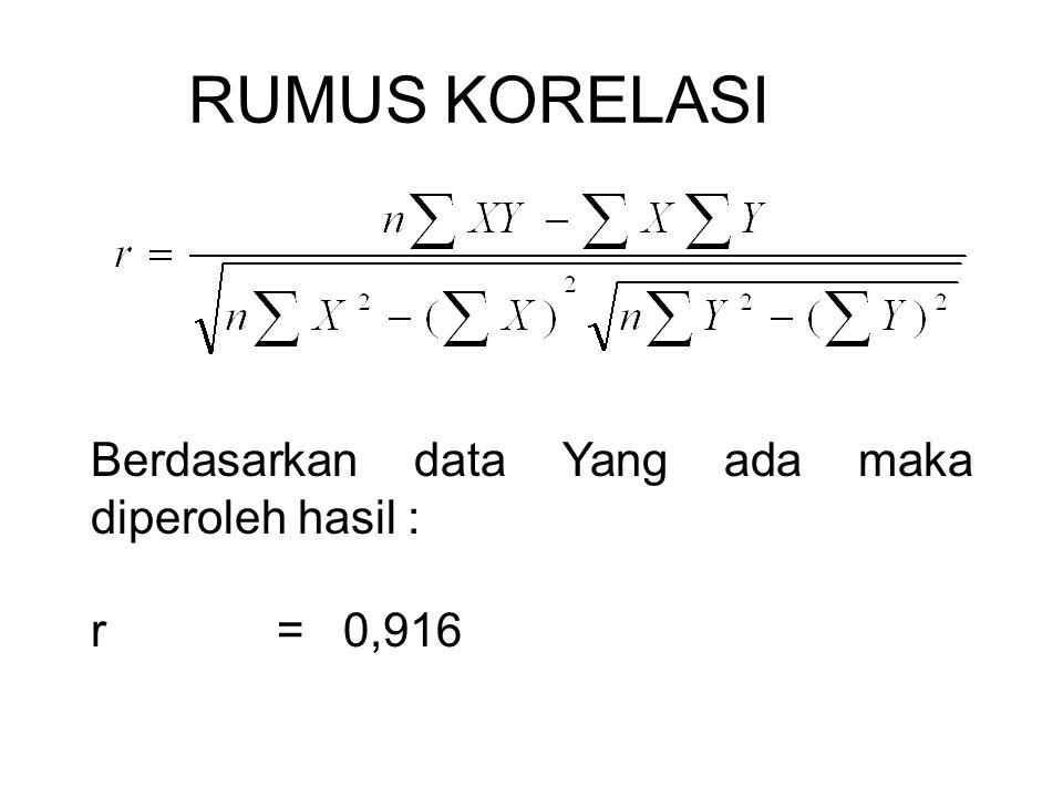 RUMUS KORELASI Berdasarkan data Yang ada maka diperoleh hasil : r = 0,916