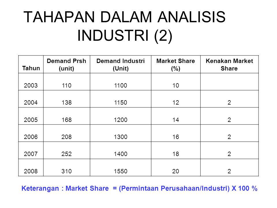 TAHAPAN DALAM ANALISIS INDUSTRI (2) Tahun Demand Prsh (unit) Demand Industri (Unit) Market Share (%) Kenakan Market Share 2003110110010 20041381150122 20051681200142 20062081300162 20072521400182 20083101550202 Keterangan : Market Share = (Permintaan Perusahaan/Industri) X 100 %