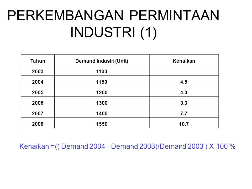 PERKEMBANGAN PERMINTAAN INDUSTRI (1) TahunDemand Industri (Unit)Kenaikan 20031100 200411504.5 200512004.3 200613008.3 200714007.7 2008155010.7 Kenaikan =(( Demand 2004 –Demand 2003)/Demand 2003 ) X 100 %