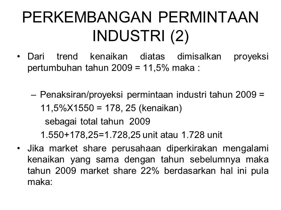 PERKEMBANGAN PERMINTAAN INDUSTRI (2) Dari trend kenaikan diatas dimisalkan proyeksi pertumbuhan tahun 2009 = 11,5% maka : –Penaksiran/proyeksi permintaan industri tahun 2009 = 11,5%X1550 = 178, 25 (kenaikan) sebagai total tahun 2009 1.550+178,25=1.728,25 unit atau 1.728 unit Jika market share perusahaan diperkirakan mengalami kenaikan yang sama dengan tahun sebelumnya maka tahun 2009 market share 22% berdasarkan hal ini pula maka: