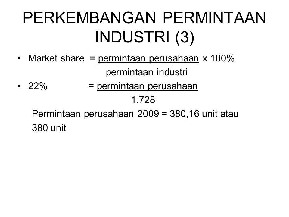 PERKEMBANGAN PERMINTAAN INDUSTRI (3) Market share = permintaan perusahaan x 100% permintaan industri 22% = permintaan perusahaan 1.728 Permintaan perusahaan 2009 = 380,16 unit atau 380 unit