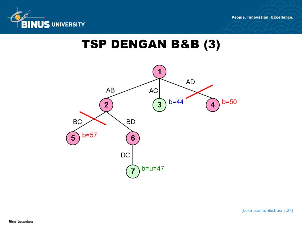 Bina Nusantara TSP DENGAN B&B (3) [buku utama, ilustrasi 9.27]