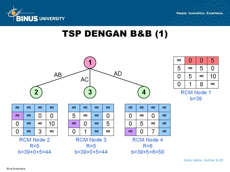 Bina Nusantara TSP DENGAN B&B (2) [buku utama, ilustrasi 9.25]