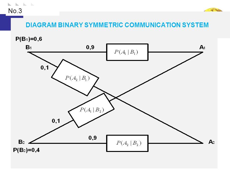 DIAGRAM BINARY SYMMETRIC COMMUNICATION SYSTEM No.3