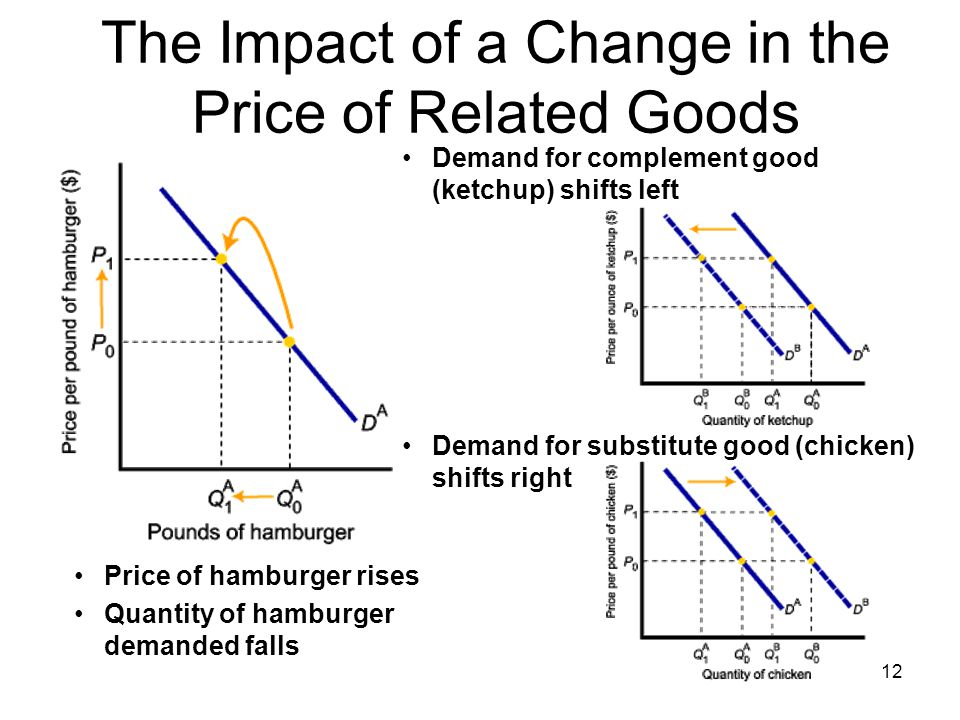 12 The Impact of a Change in the Price of Related Goods Price of hamburger rises Demand for complement good (ketchup) shifts left Demand for substitut