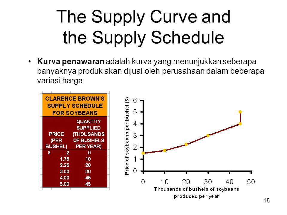 15 The Supply Curve and the Supply Schedule Kurva penawaran adalah kurva yang menunjukkan seberapa banyaknya produk akan dijual oleh perusahaan dalam beberapa variasi harga