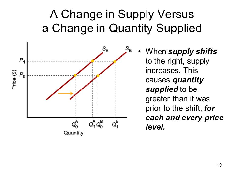 19 When supply shifts to the right, supply increases. This causes quantity supplied to be greater than it was prior to the shift, for each and every p