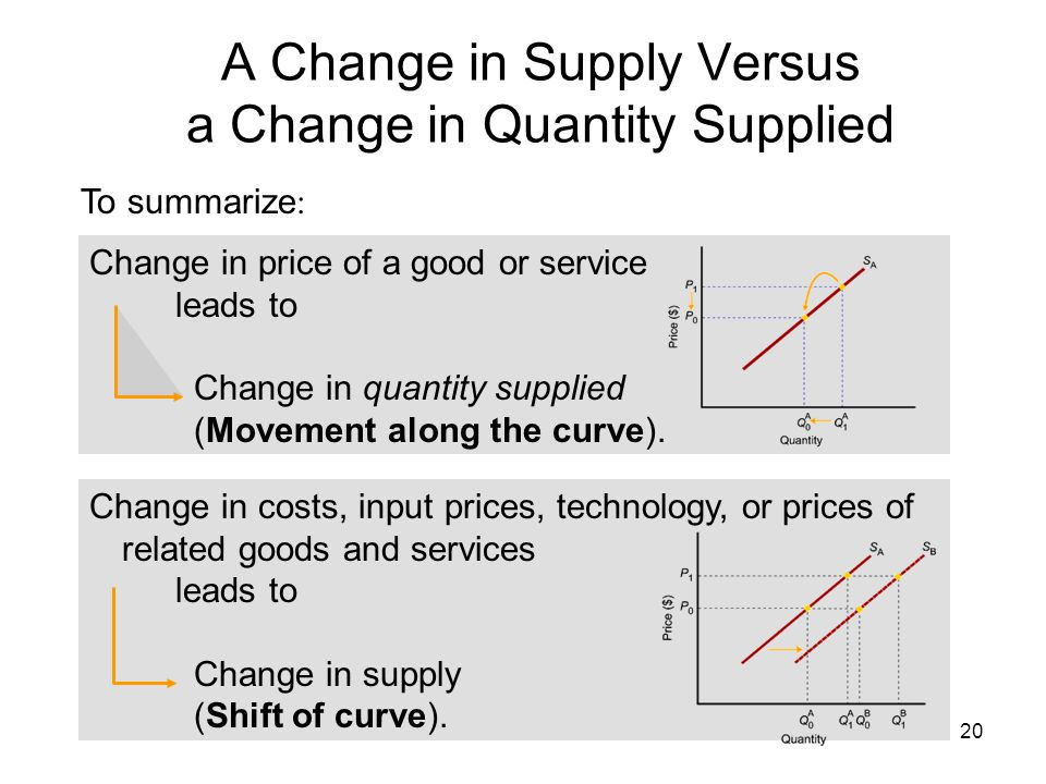 20 A Change in Supply Versus a Change in Quantity Supplied To summarize : Change in price of a good or service leads to Change in quantity supplied (M
