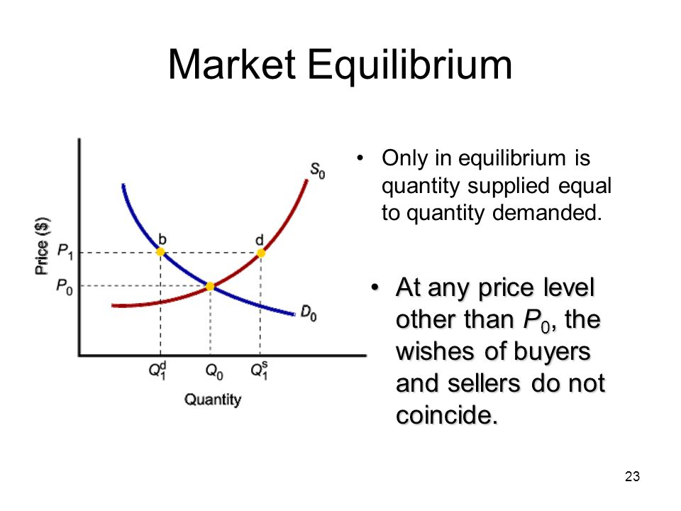 23 Market Equilibrium Only in equilibrium is quantity supplied equal to quantity demanded. At any price level other than P 0, the wishes of buyers and