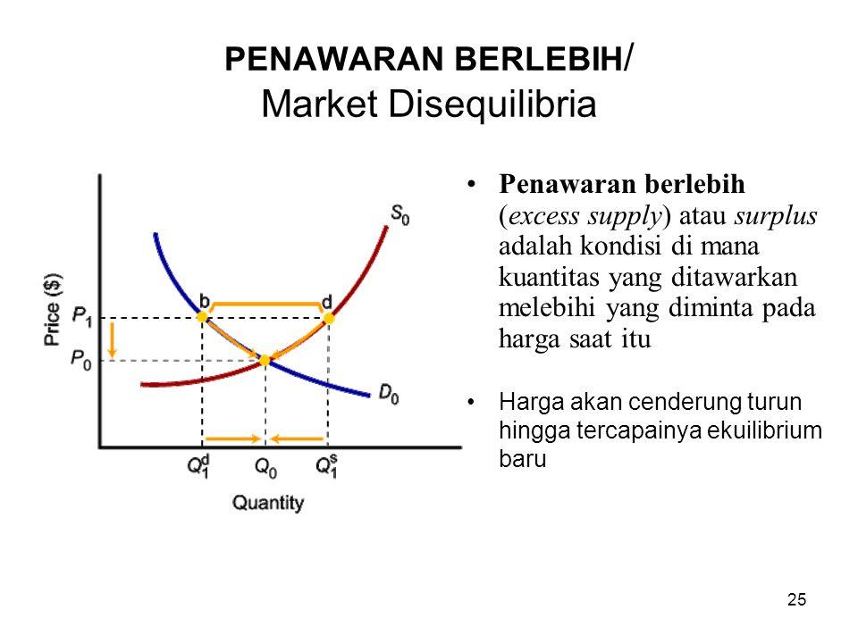 25 PENAWARAN BERLEBIH / Market Disequilibria Penawaran berlebih (excess supply) atau surplus adalah kondisi di mana kuantitas yang ditawarkan melebihi yang diminta pada harga saat itu Harga akan cenderung turun hingga tercapainya ekuilibrium baru