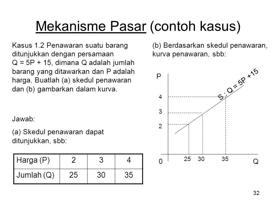 32 Mekanisme Pasar (contoh kasus) Kasus 1.2 Penawaran suatu barang ditunjukkan dengan persamaan Q = 5P + 15, dimana Q adalah jumlah barang yang ditawarkan dan P adalah harga.