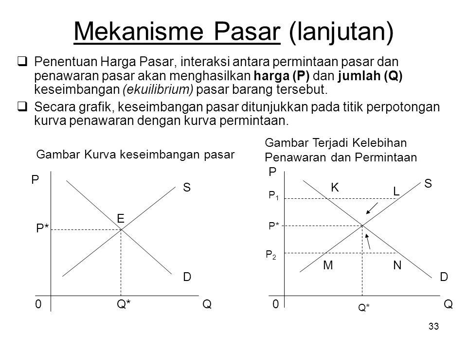 33 Mekanisme Pasar (lanjutan)  Penentuan Harga Pasar, interaksi antara permintaan pasar dan penawaran pasar akan menghasilkan harga (P) dan jumlah (Q) keseimbangan (ekuilibrium) pasar barang tersebut.